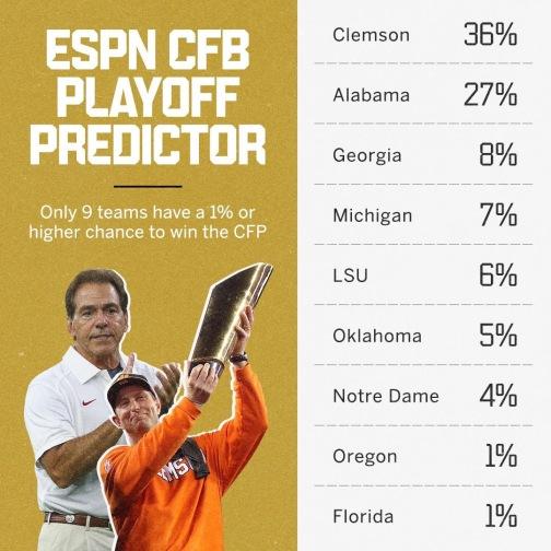 CFP Predictor